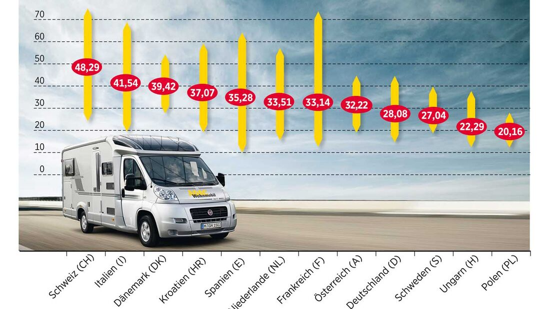 ADAC ermittelt Campingpreise in Europa 2015