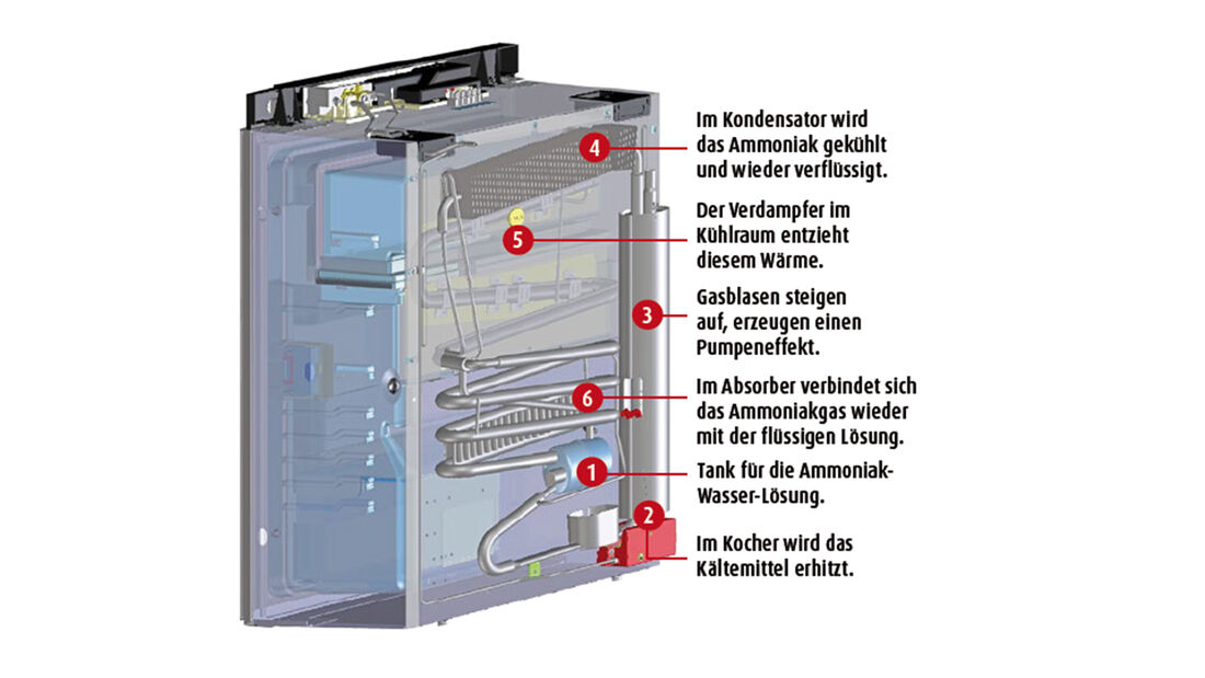 Absorberkühlschrank, Funktionsprinzip