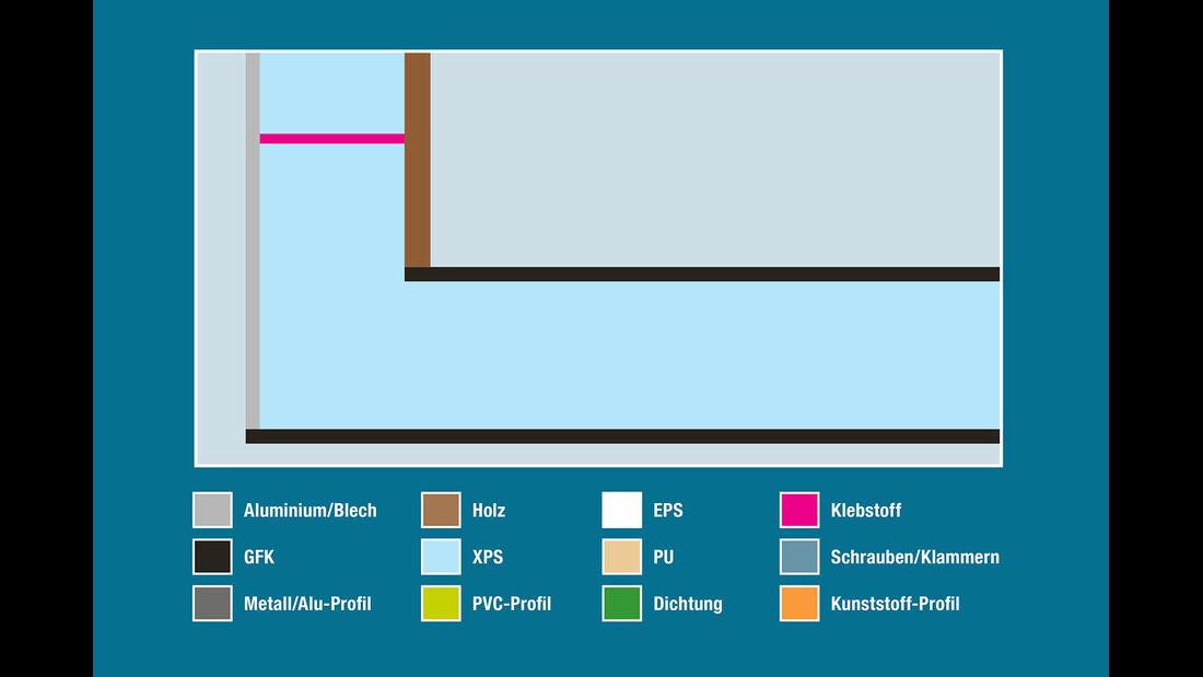 Aufbautechnik: Wand-Boden-Verbindung, Eriba