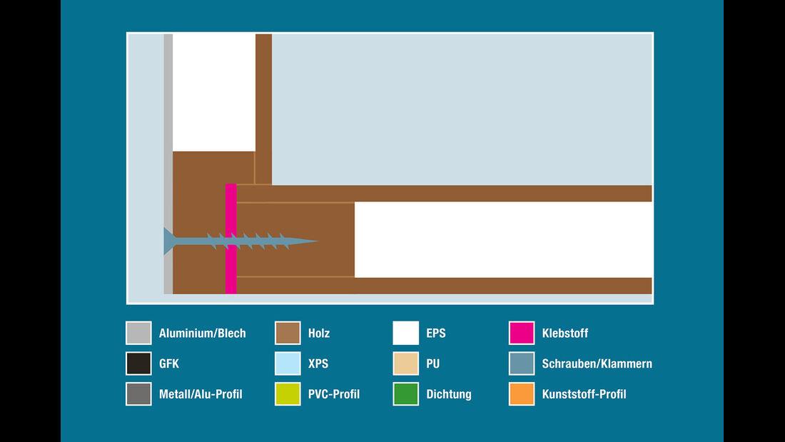 Aufbautechnik: Wand-Boden-Verbindung, Knaus
