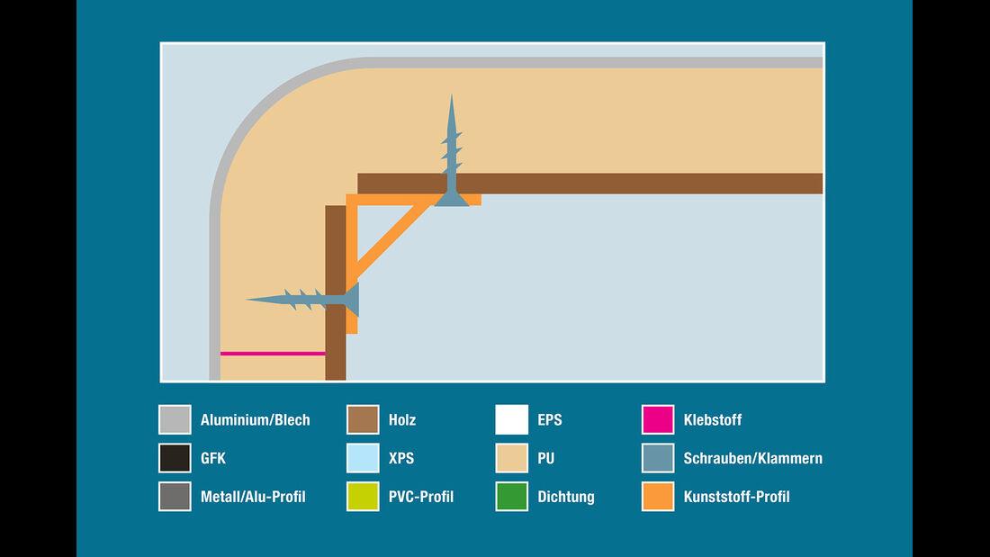Aufbautechnik: Wand-Dach-Verbindung, , Eriba