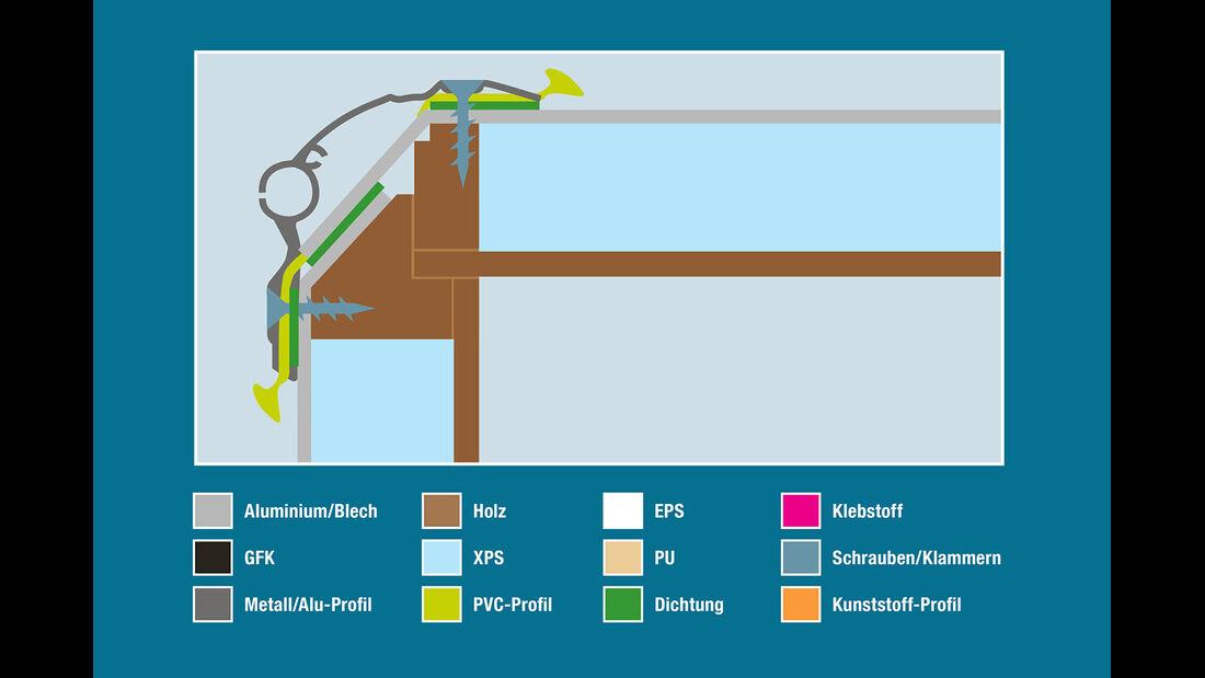 Aufbautechnik: Wand-Dach-Verbindung, Kabe
