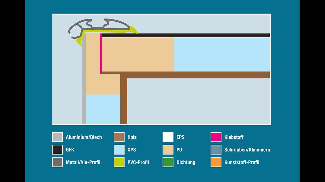 Aufbautechnik: Wand-Dach-Verbindung, LMC
