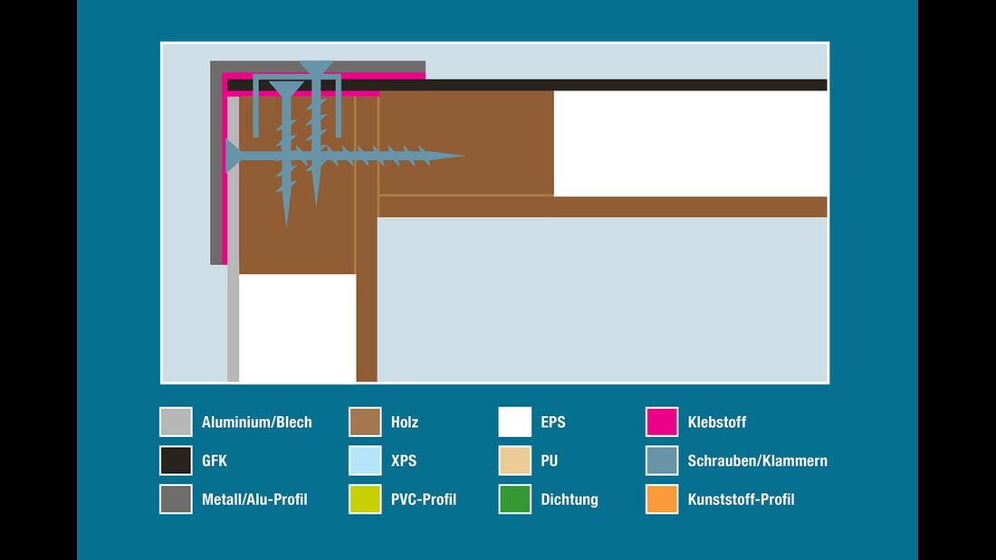 Aufbautechnik: Wand-Dach-Verbindung, Sunlight