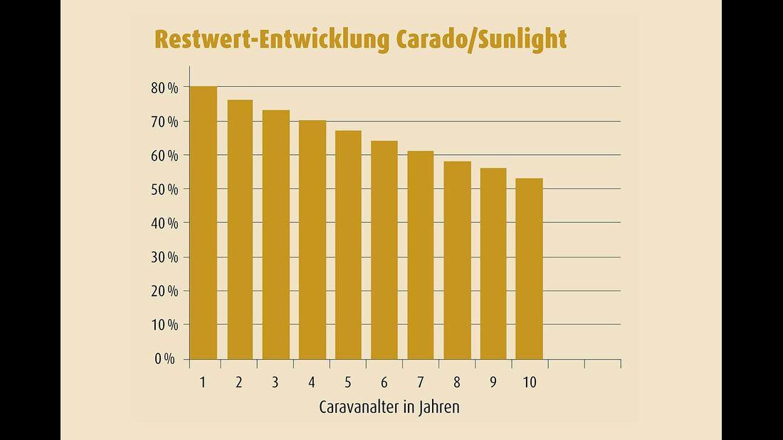 Carado/Sunlight Restwert