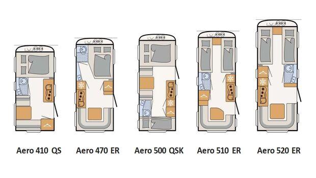 Dethleffs Aero-Baureihe (2021)