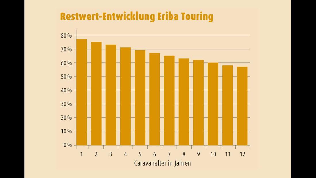Diagramm Restwert-Entwicklung Eriba Touring
