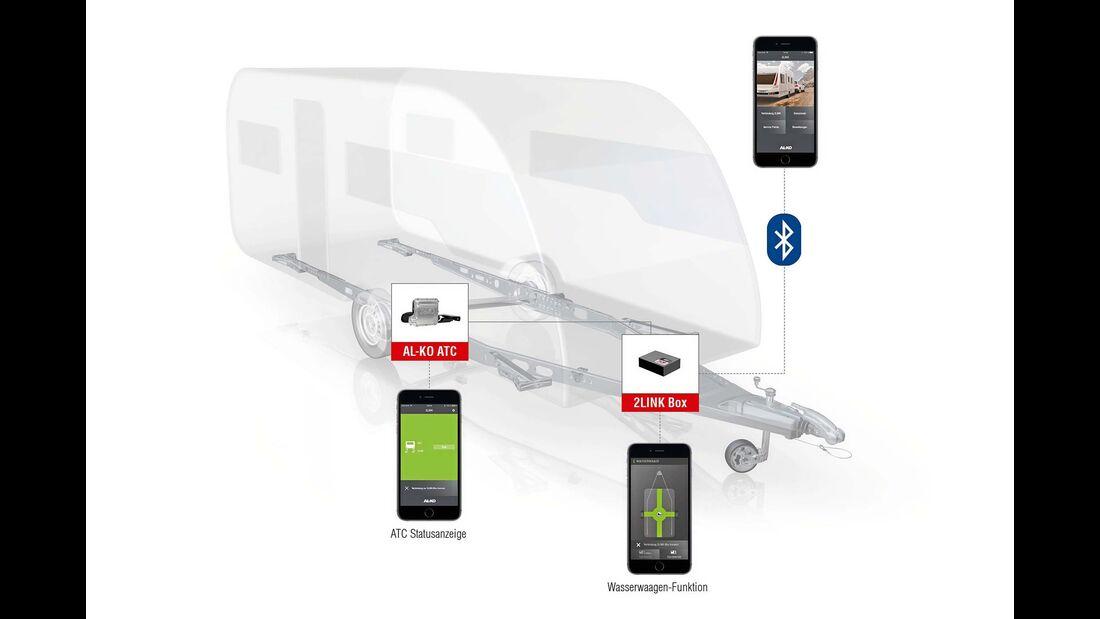 Die 2Link-Box ist bereits erhältlich, 2018 wird das vernetzte System um einen weiteren Sensor ergänzt.