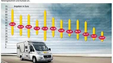 Europas Campingplätze starten mit Preiserhöhungen von durchschnittlich drei Prozent in die Saison 2012