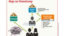 Finanzierung: Diagramm