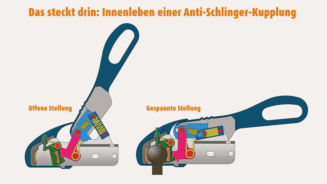 Grafik Anti-Schlinger-Kupplung