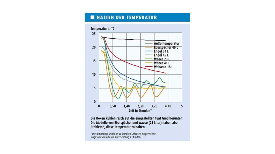 Kühlboxen-Test, Ergebnis Zimmertemperatur