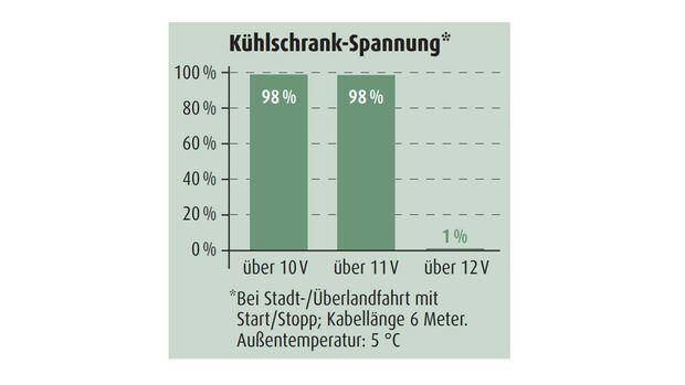Kühlschrank-Spannung VW Caddy 2.0 TDI