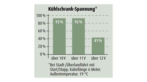 Kühlschrankspannung des VW T-Cross 1.0 TSI im Zugwagentest
