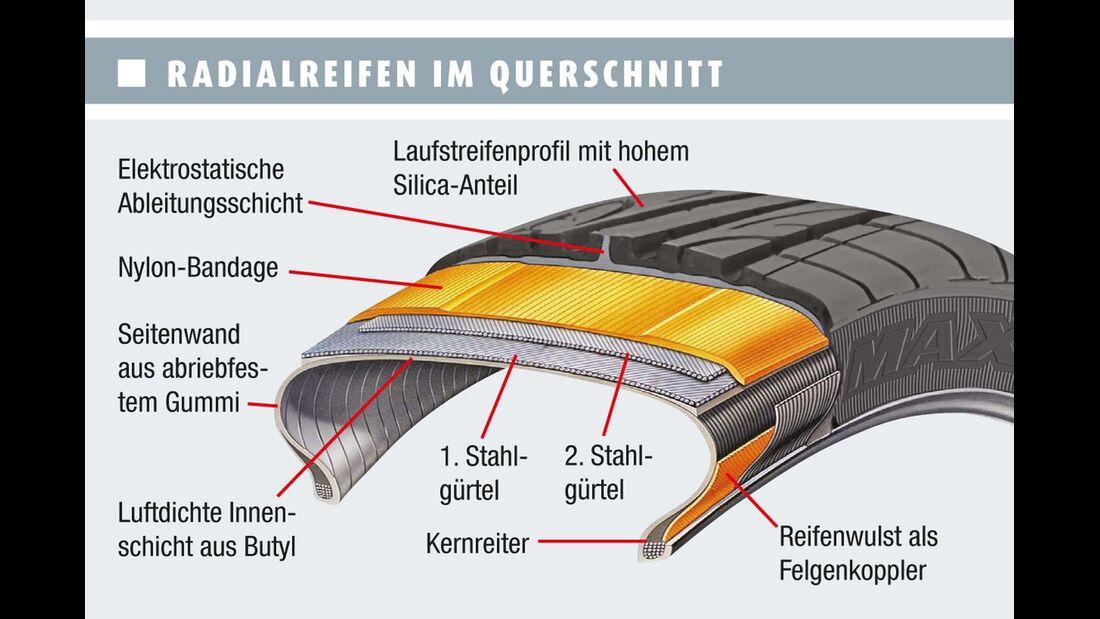 Radialreifen im Querschnitt