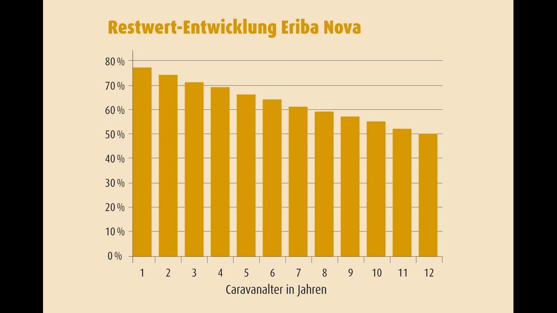 Restwert-Entwicklung Eriba Nova