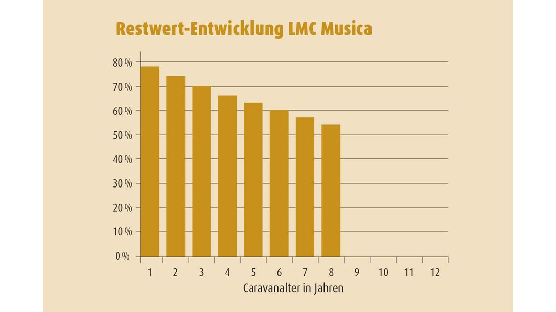 Restwert-Entwicklung LMC Musica