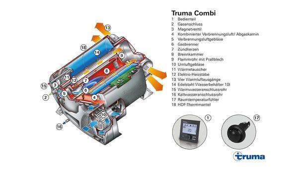 Schnittmodell Truma Combi
