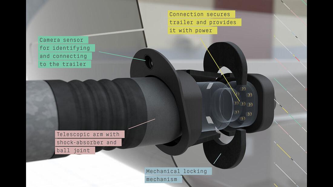 Semcon ATC-System automatisch anhängen
