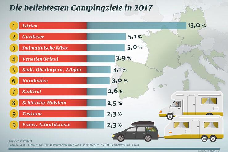 Statisitk beliebteste Reisezeile 2017
