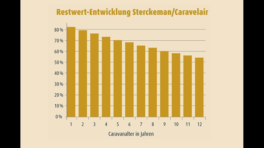 Sterckeman/Caravelair Restwert
