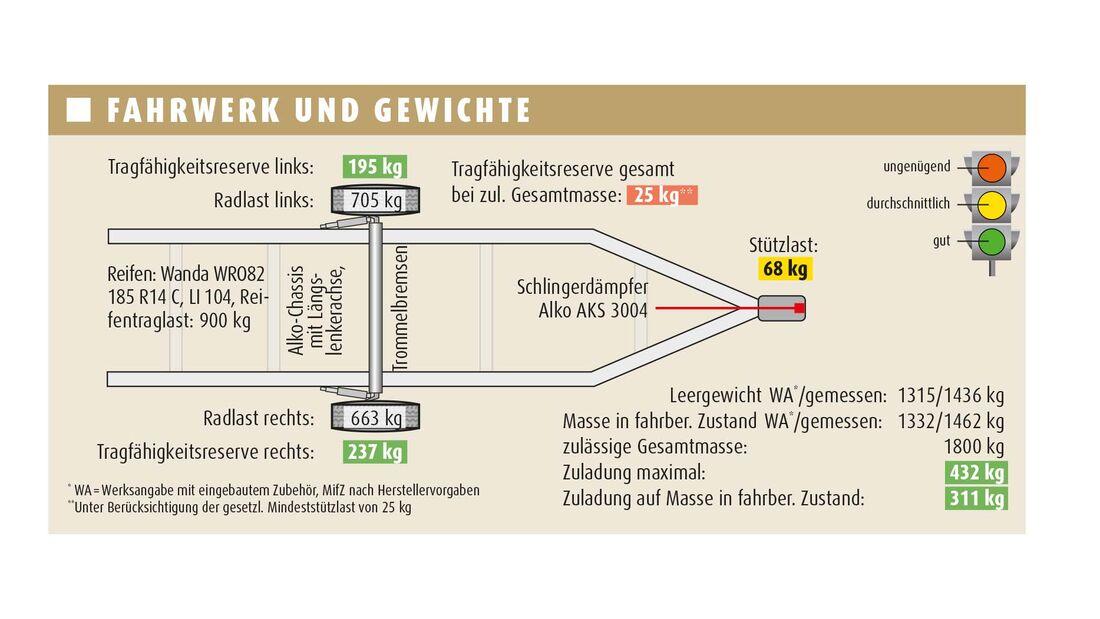 Sterckeman Evolution 542 LJ (2022)