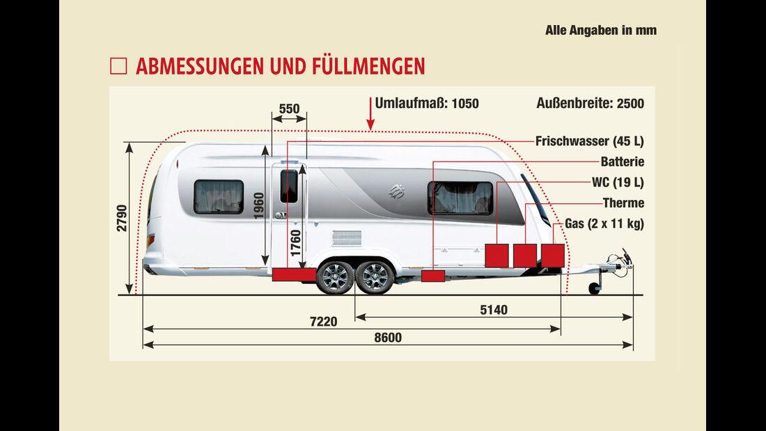 Supertest: Knaus Eurostar, Test