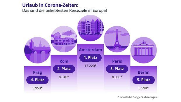Top-Städteziele während Corona