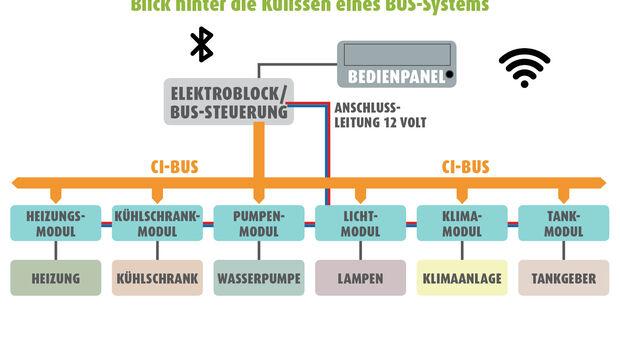 Übersicht BUS-System