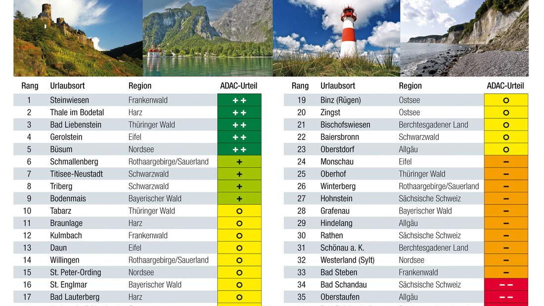 Urlaubsnebenkosten Deutschland Caravan