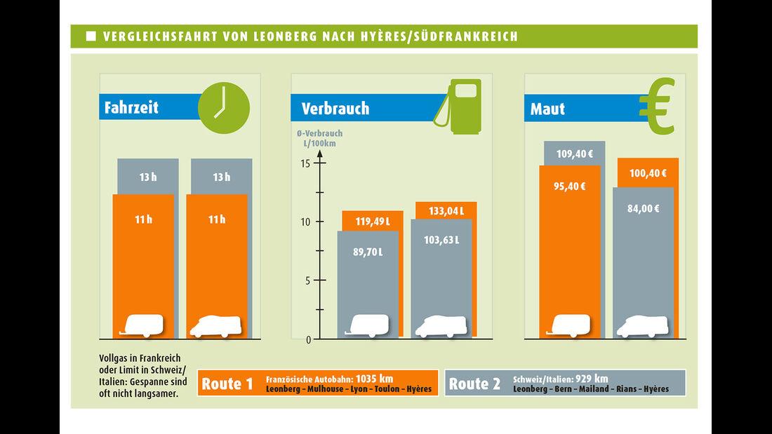 Vergleichsfahrt von Leonberg nach Hyeres/SuedFrankreich
